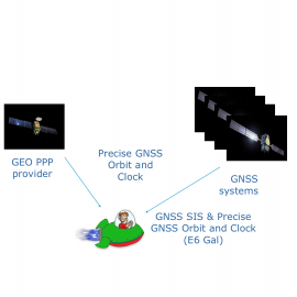 Low-cost multi-frequency multi-constellation GNSS antenna for CubeSats