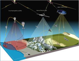 High-Altitude Pseudo-Satellites for PNT