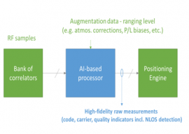 AI-enabled baseband algorithms for High Fidelity Measurements