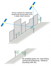 Proof of concept of hybrid 5G-NR/GNSS Positioning with ad-hoc overlay