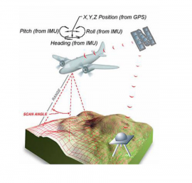 016 - GNSS/non-GNSS Sensor Fusion for Resilience in High Integrity Aviation Applications