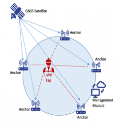 SatUWB - GNSS Enhanced UWB Positioning System